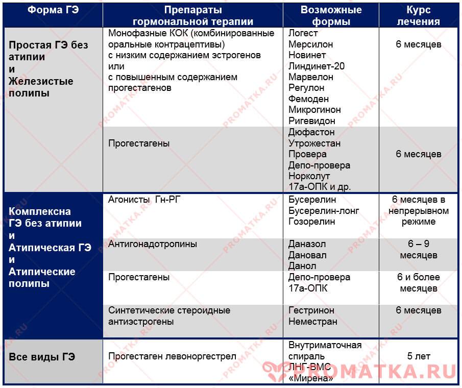 таблица препаратов