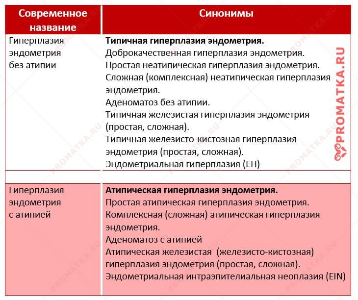 Классификация гиперплазии эндометрия 2014