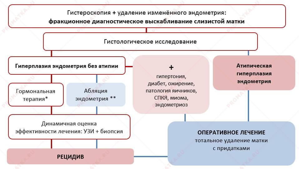Схема лечения заболевания