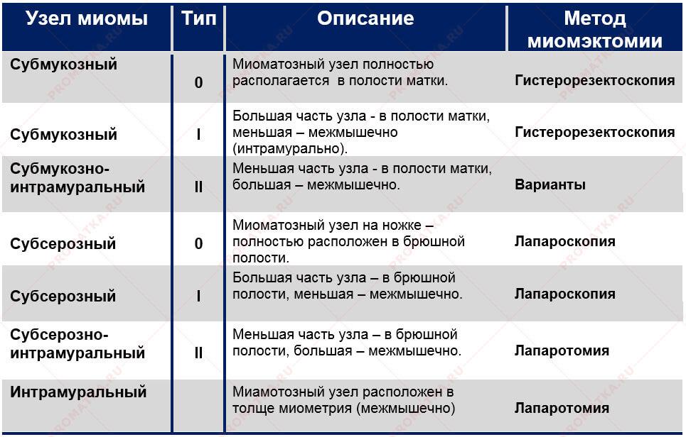 Таблица видов миомы