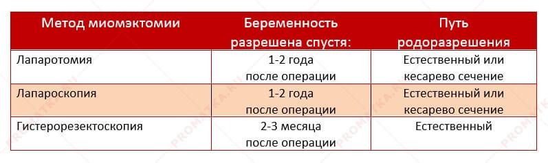Таблица беременности после различныъ миомэктомий