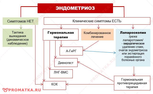 Лечение эндометриоза - схема