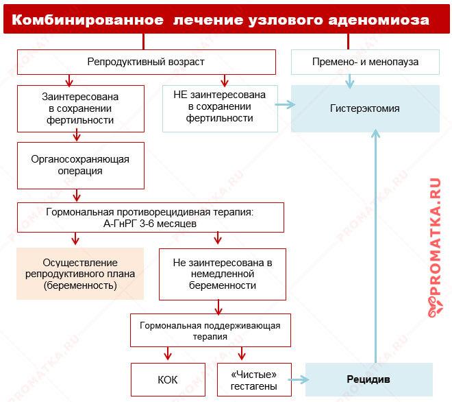 Лечение узлового аденомиоза – схема