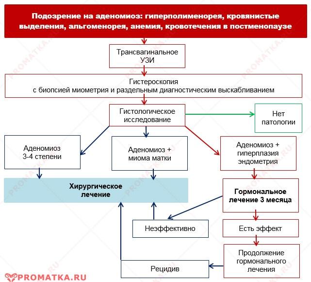 Лечение внутреннего эндометриоза - схема