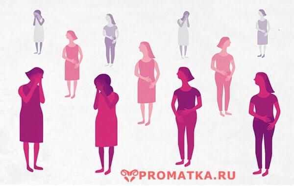 Что такое аденомиоз матки - как лечить диффузную форму