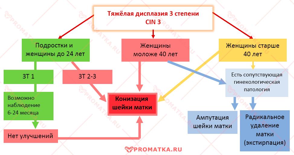 Схема лечения дисплазии ШМ 3 степени
